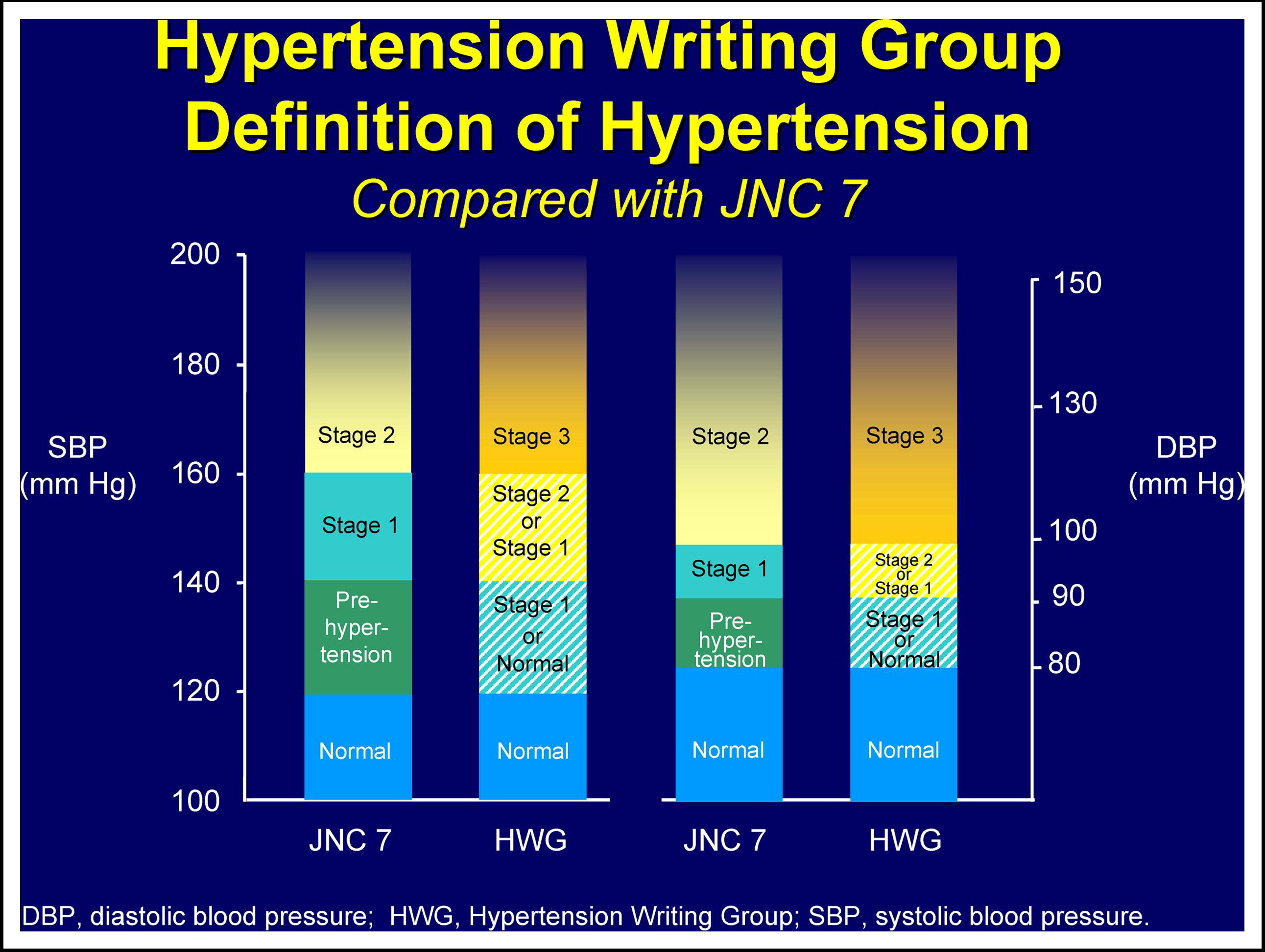 The Evolving Definition of Systemic Hypertension..